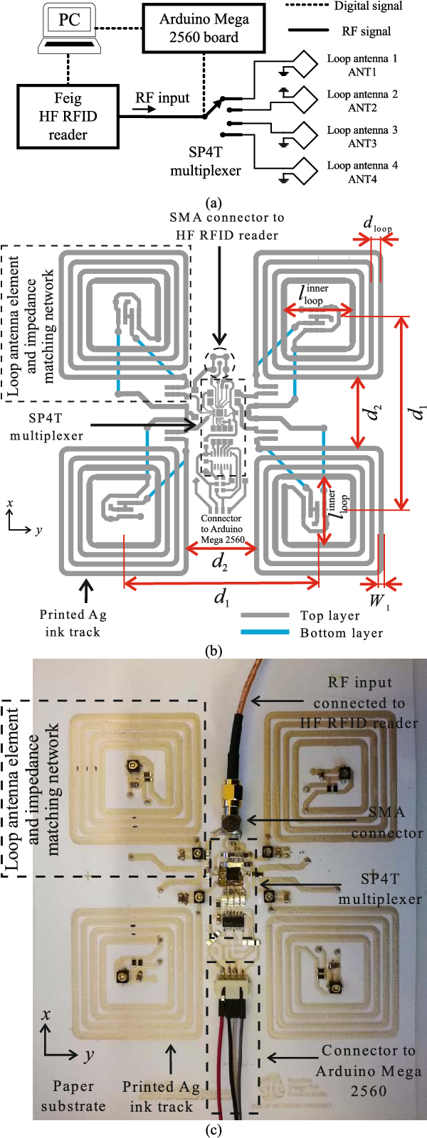A Paper-Based Screen Printed HF RFID Reader Antenna System