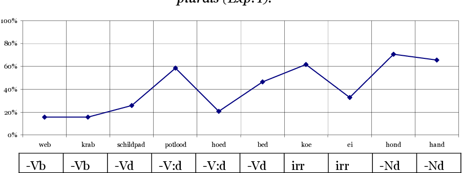 Acquisition of Morpho-Phonology: The Dutch voicing alternation