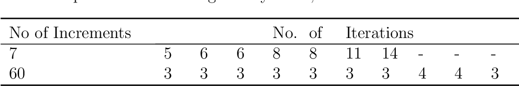 table 6.21