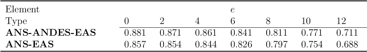 table 6.27