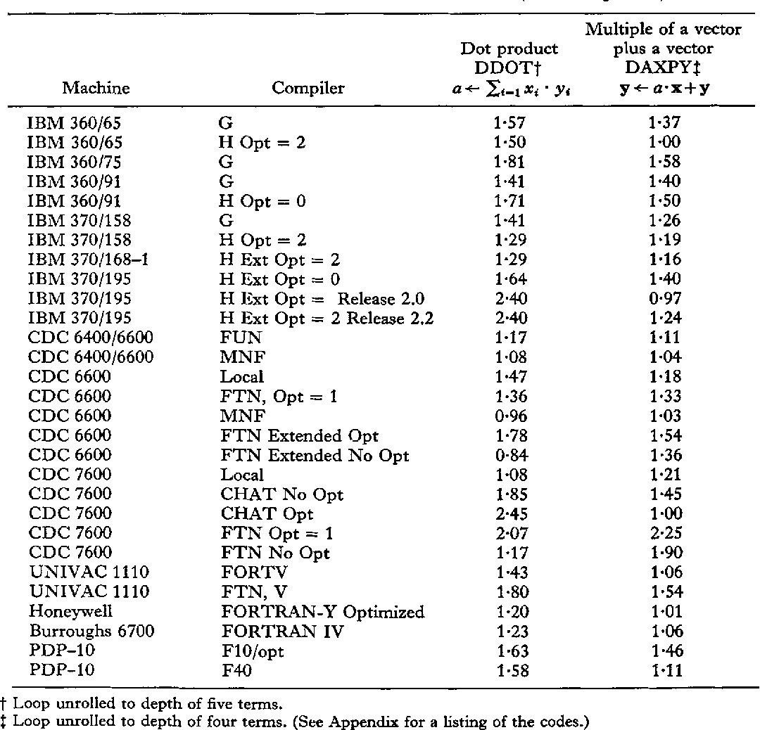 Unrolling Loops in FORTRAN - Semantic Scholar