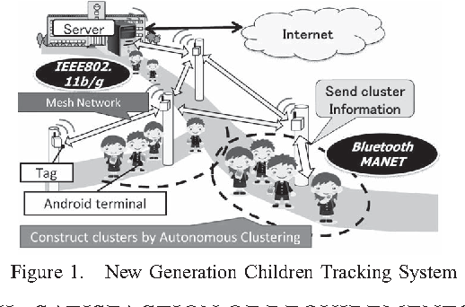 Figure 1 from A New Generation Children Tracking System