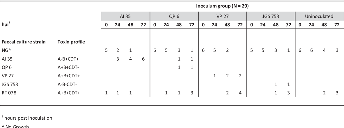 table 5-4