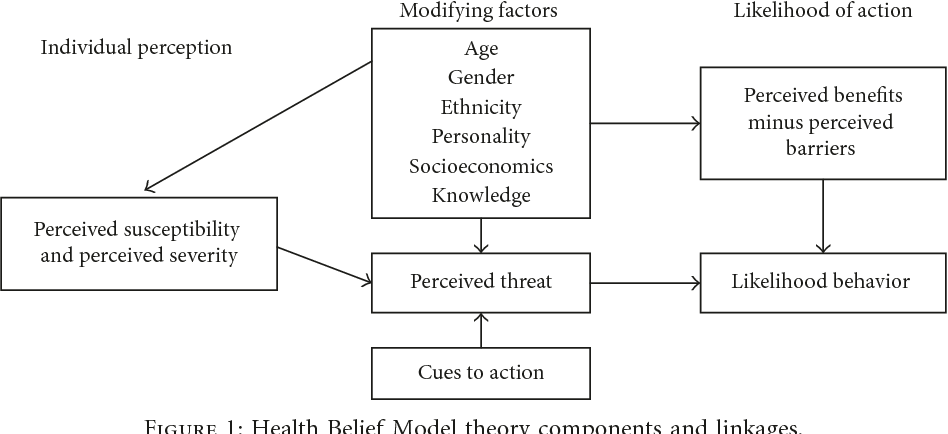 Figure 1 From Effect Of Nutrition Education Based On Health Belief Model On Nutritional Knowledge And Dietary Practice Of Pregnant Women In Dessie Town Northeast Ethiopia A Cluster Randomized Control Trial