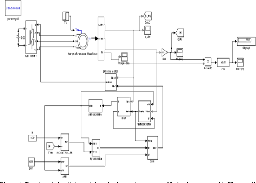 Figure 4 from Speed Control of Induction Motor using PI and