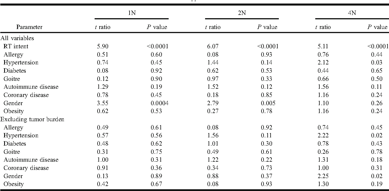 Table 2 From Serum C Reactive Protein Crp Levels In Cancer Patients Are Linked With Tumor Burden And Are Reduced By Anti Hypertensive Medication Semantic Scholar