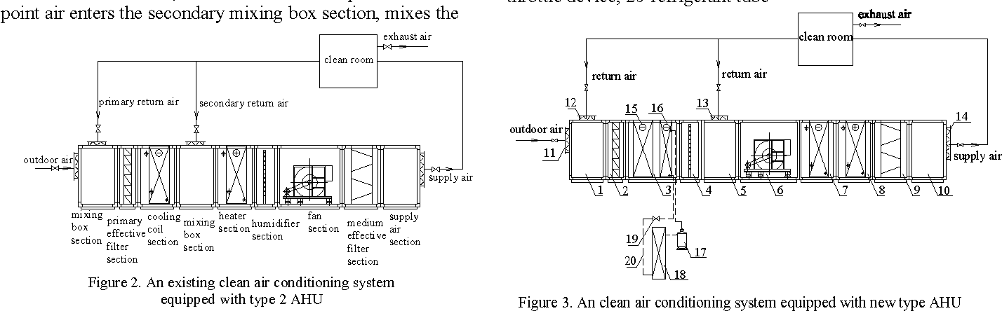 Figure 3 from A New Energy-Saving Air Handling Unit for ... on air conditioning system schematic, water heater schematic, boiler schematic, cooling tower schematic, compressor schematic,