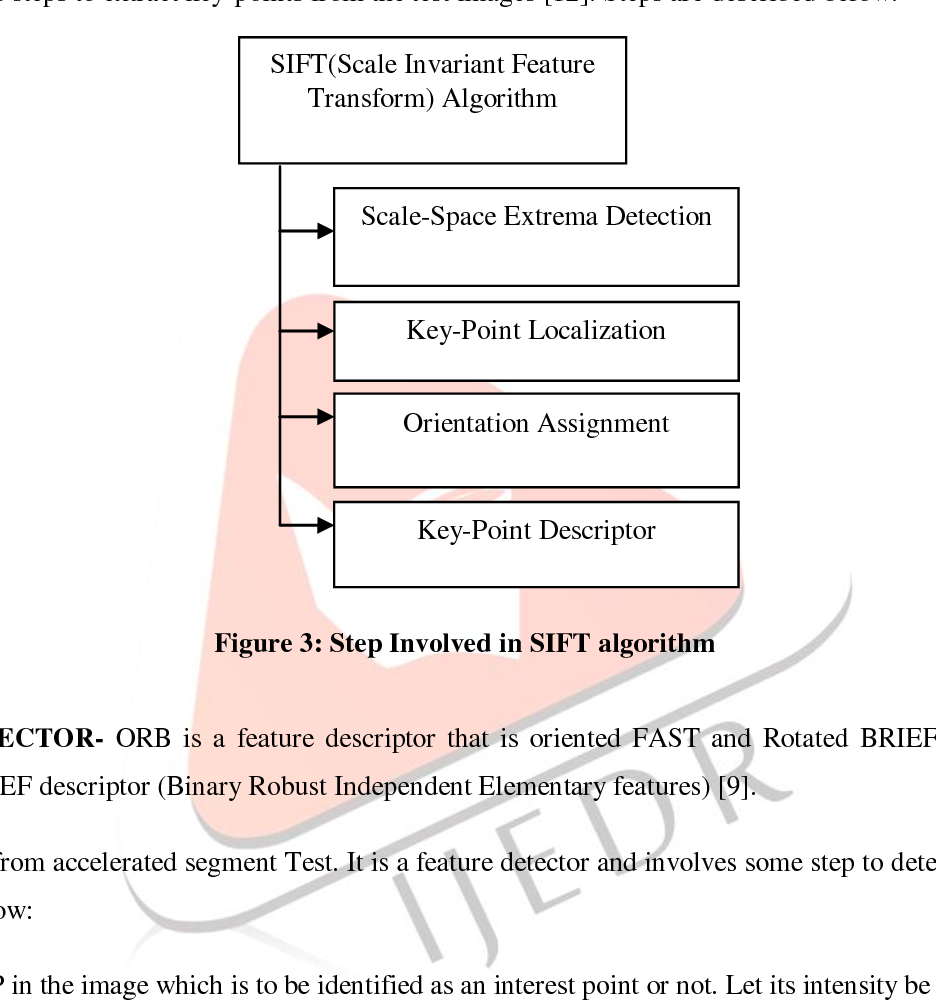 PDF] COPY-MOVE FORGERY DETECTION USING ORB AND SIFT DETECTOR