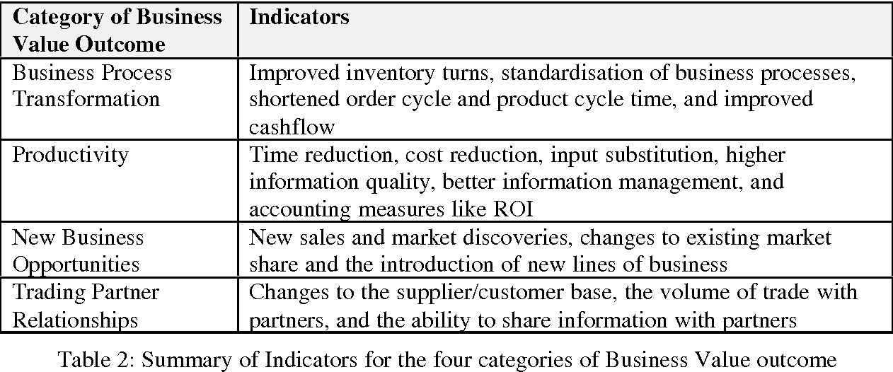 Pdf Evaluating The Business Value Of Internet Based Business To Business Electronic Commerce Semantic Scholar