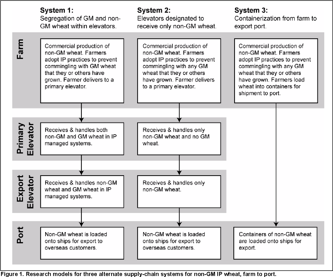 Figure 1 from Cost Implications of Alternative GM Tolerance