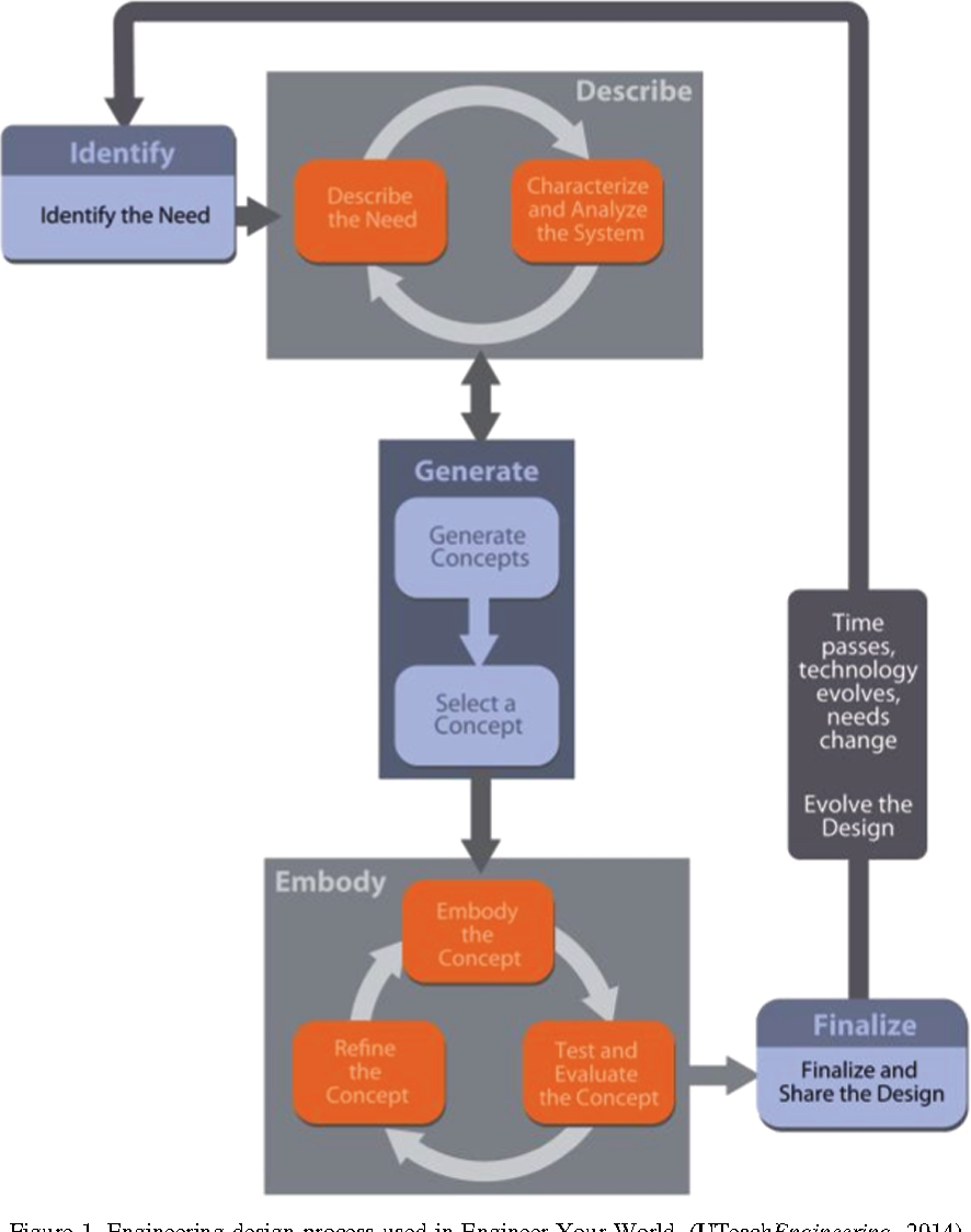 Figure 1 From Math Science And Engineering Integration In A High School Engineering Course A Qualitative Study Semantic Scholar
