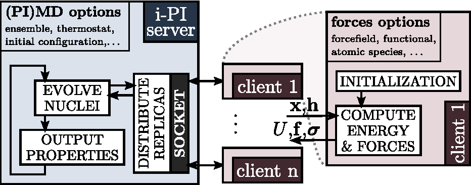 Figure 1 from i-PI: A Python interface for ab initio path