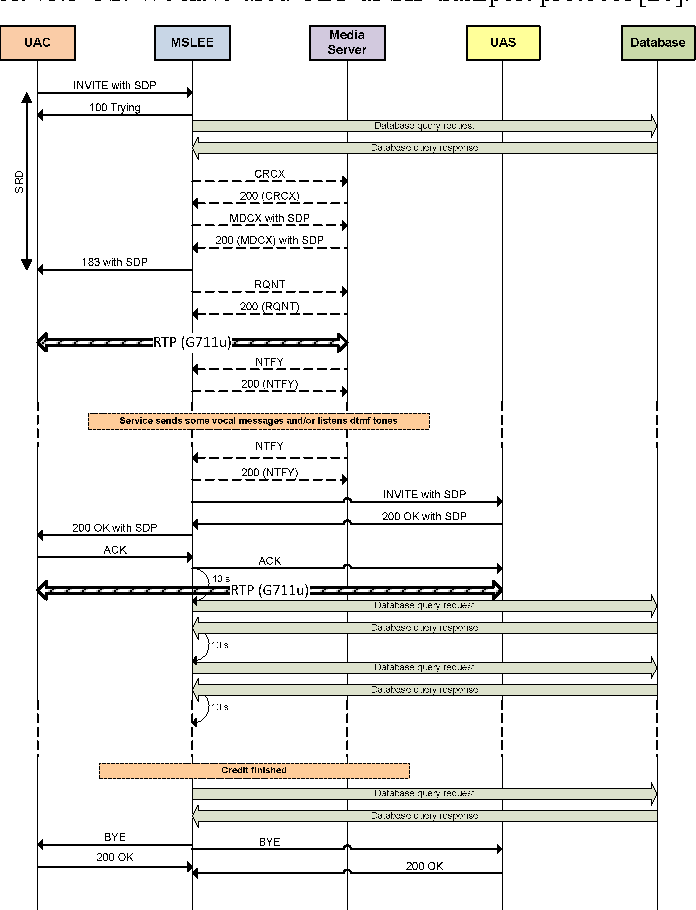 Figure 3 from Introduction of Media Gateway Control
