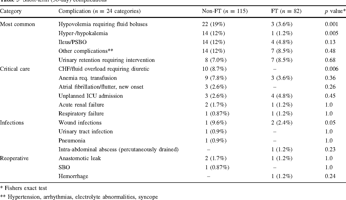 Advantages Of Fast Track Recovery After Laparoscopic Right Hemicolectomy For Colon Cancer Semantic Scholar
