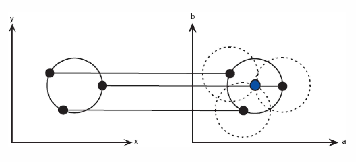 Approach to accurate circle detection: Circular Hough