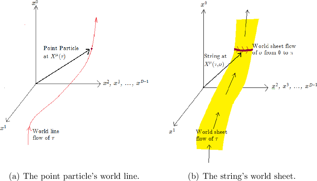 Busstepp Lectures on String Theory