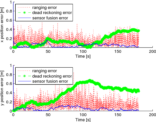 PDF] A Sensor Fusion Algorithm for Mobile Node Localization