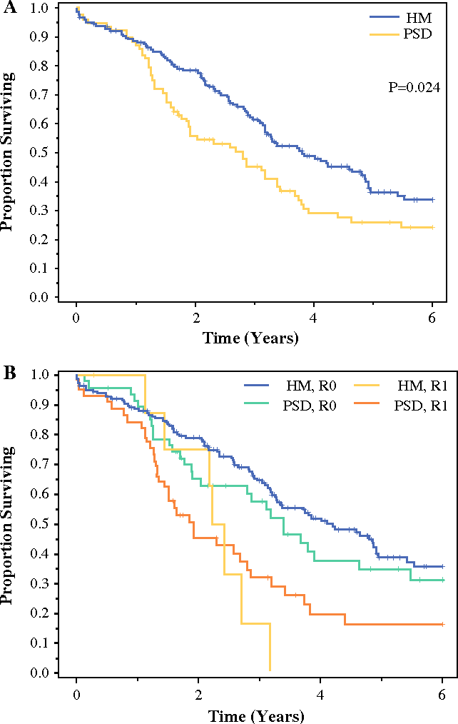 Figure 1 From Metastatic Colorectal Cancer Survival Comparison Of Hepatic Resection Versus Cytoreductive Surgery And Hyperthermic Intraperitoneal Chemotherapy Semantic Scholar