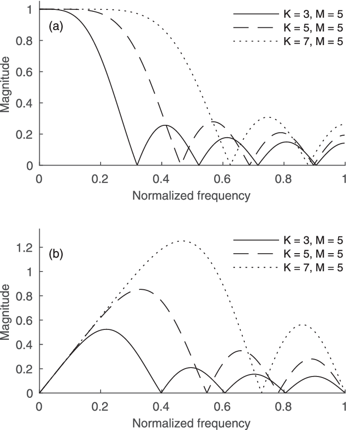 PDF] A nonlinear generalization of the Savitzky-Golay filter