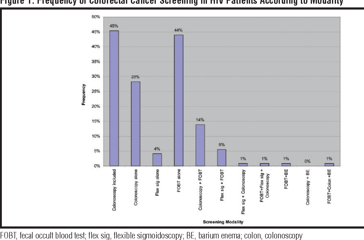 Pdf Colon Cancer Screening In Hiv Infected Patients Age 50 And Older Data From An Outpatient Hiv Clinic Semantic Scholar