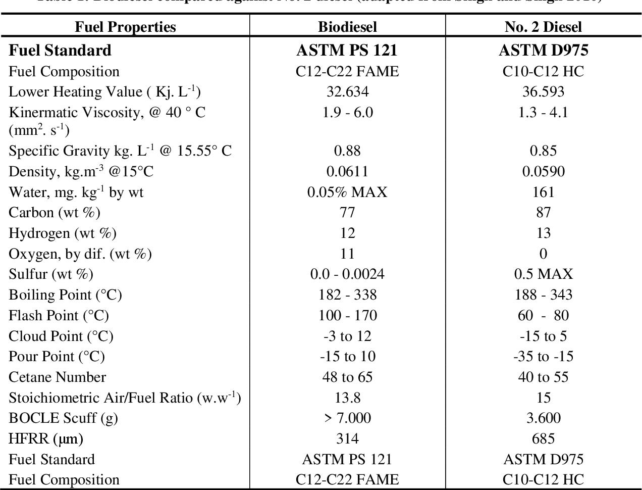 PDF] Characterisation of biodiesel from Litsea glutinosa