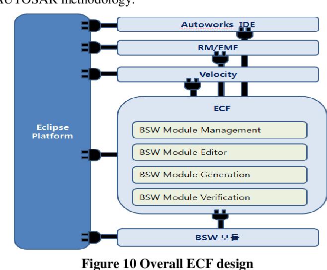 PDF] Implementation of ECU Configuration Framework based on