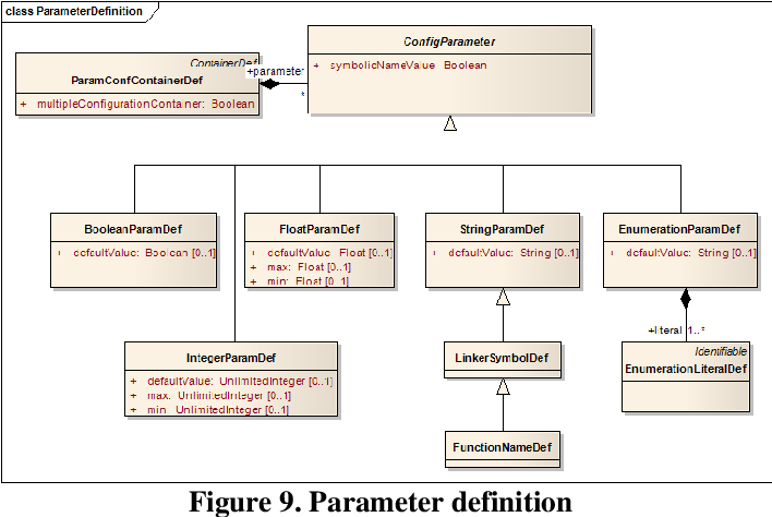 PDF] Implementation of ECU Configuration Framework based on