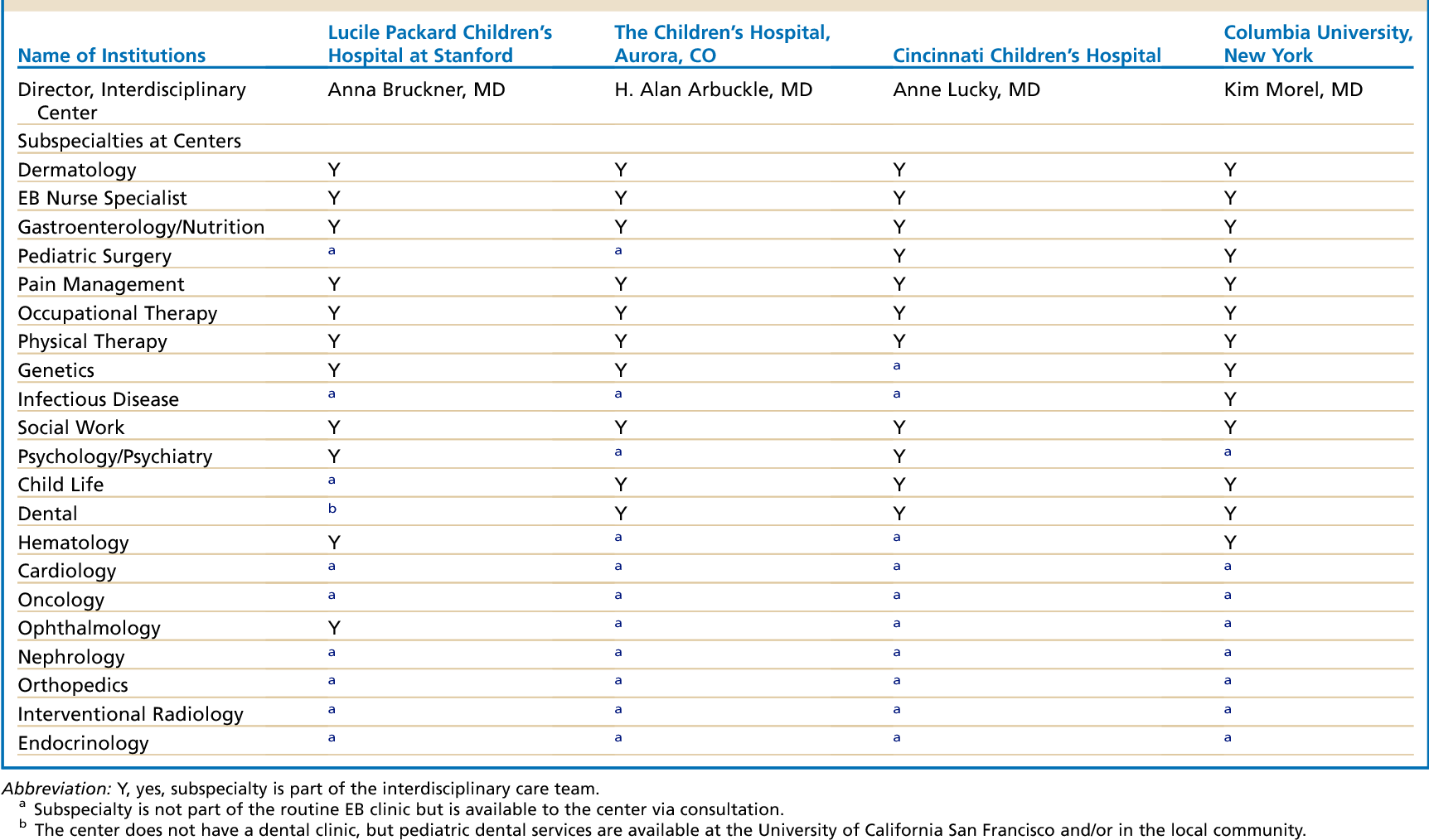 Table 1 from Epidermolysis bullosa care in the United States