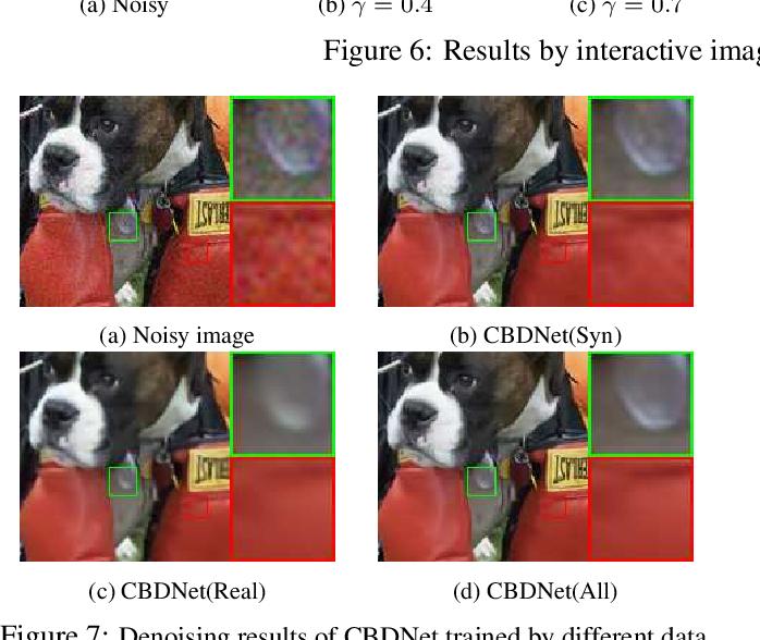 PDF] Toward Convolutional Blind Denoising of Real