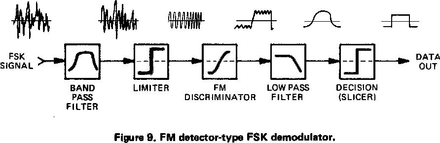 Fsk Methode