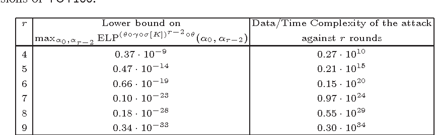 Table 1 from Linear Cryptanalysis of Non Binary Ciphers