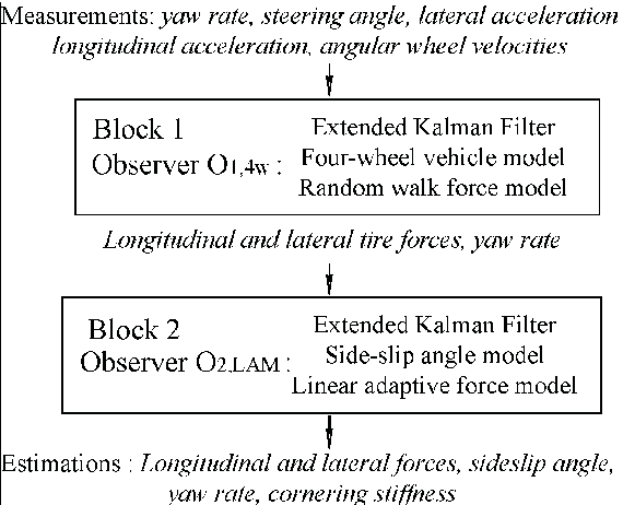 PDF] Estimation of Tire-Road Forces and Vehicle Sideslip