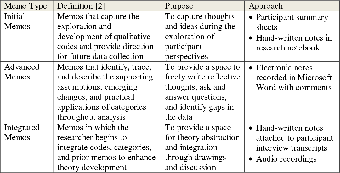 Table 3 from An Introduction to Grounded Theory: Choosing