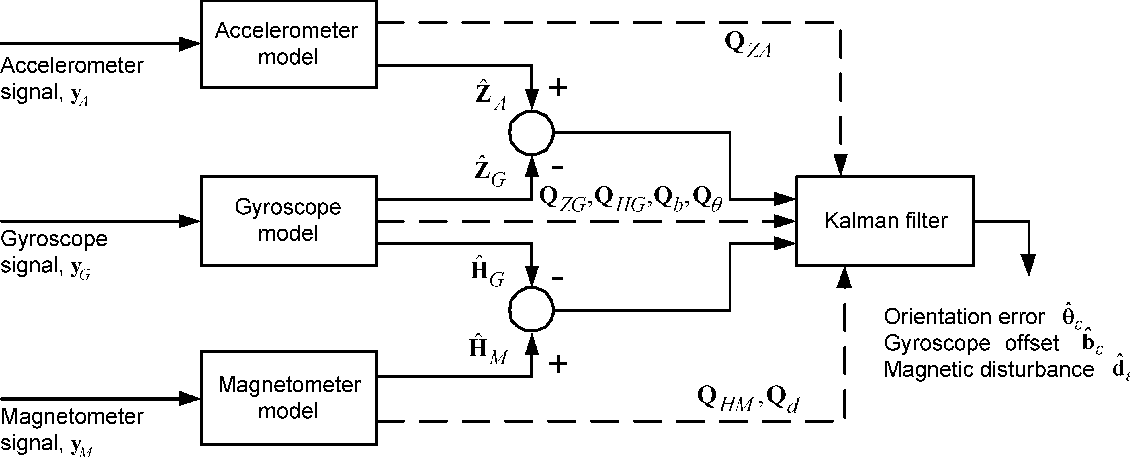 Figure 1 from Compensation of magnetic disturbances improves