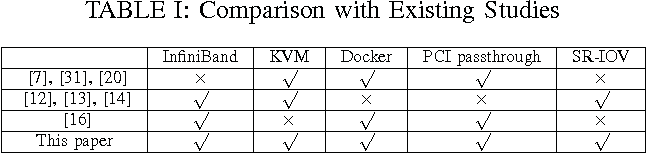Performance Characterization of Hypervisor-and Container
