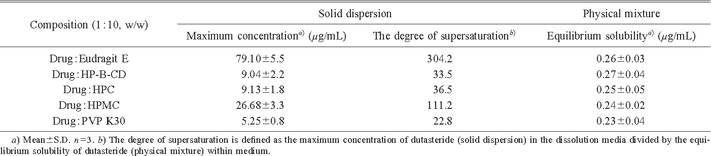 Pdf Improved Supersaturation And Oral Absorption Of Dutasteride By Amorphous Solid Dispersions Semantic Scholar