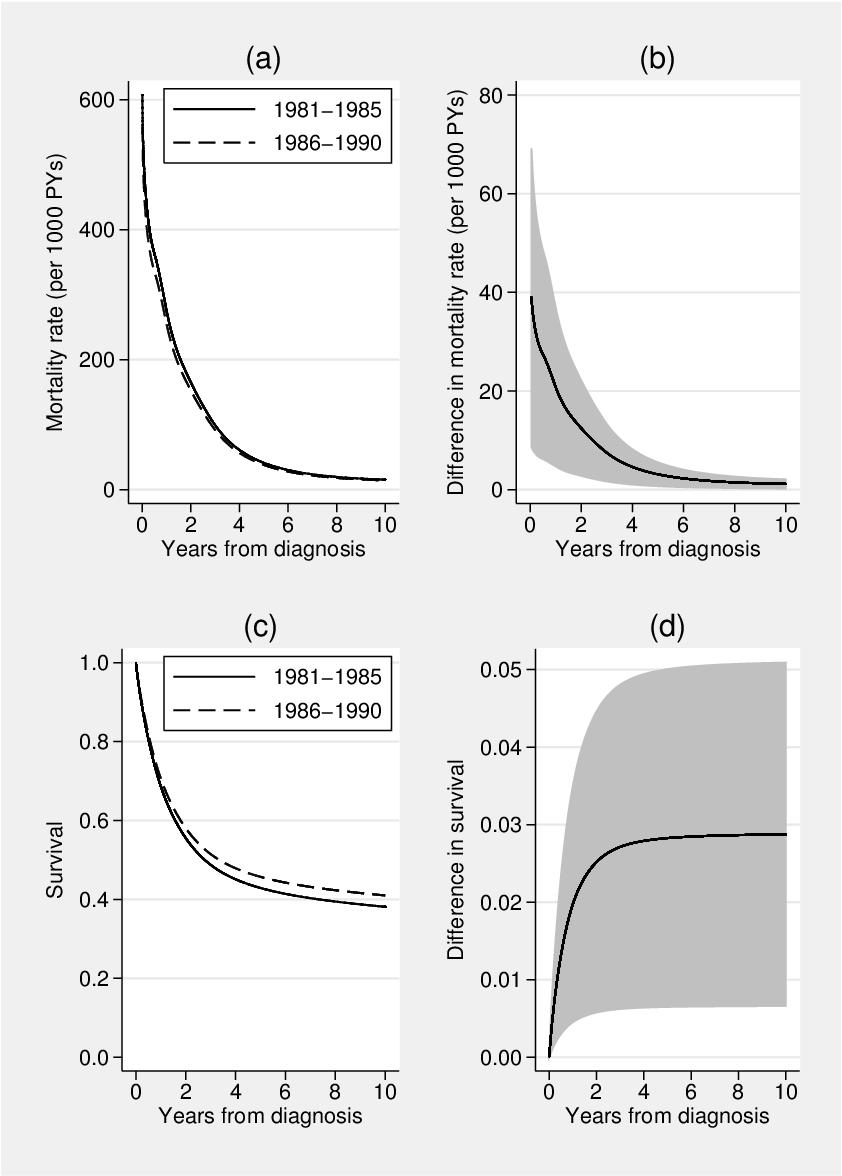 PDF] Flexible parametric survival analysis using stata
