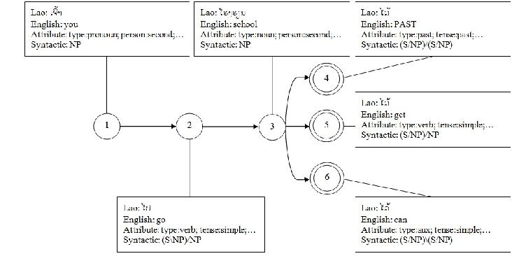An approach to Lao-English rule based machine translation