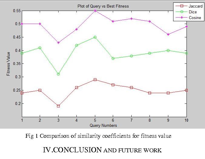 Figure 1 from Comparison of Jaccard , Dice , Cosine