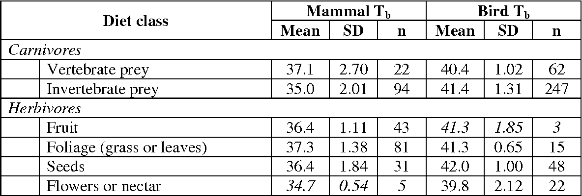 Table 2 from Diet and body temperature in mammals and birds ...