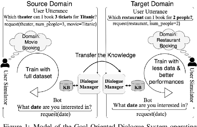 Figure 1 from Goal-Oriented Chatbot Dialog Management