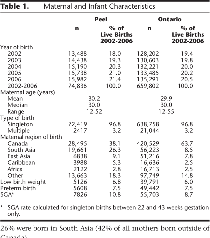 A Population Level Analysis Of Birth Weight Indices In Peel Region Ontario The Impact Of Ethnic Diversity Semantic Scholar