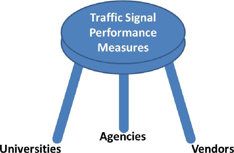3-2013 Performance Measures for Local Agency Traffic Signals ...