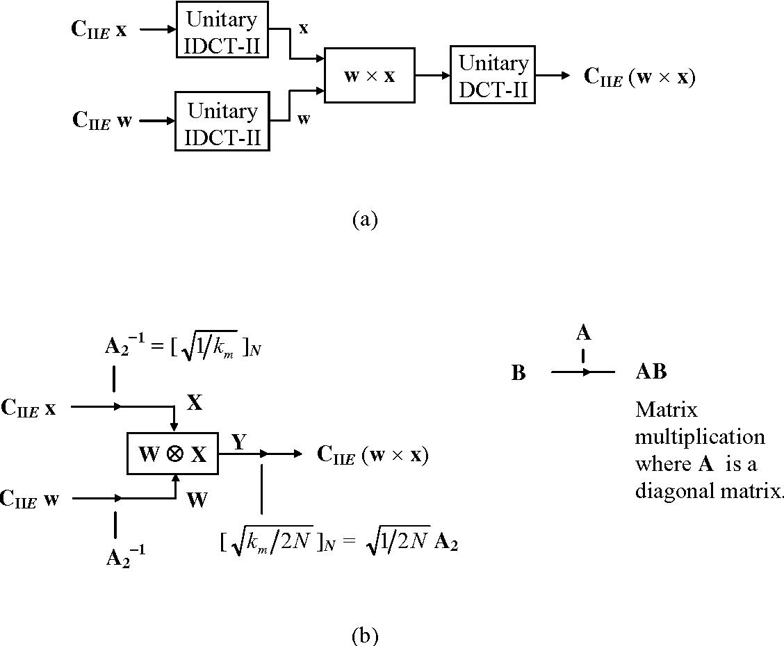 PDF] Multiplication Symmetric Convolution Property for
