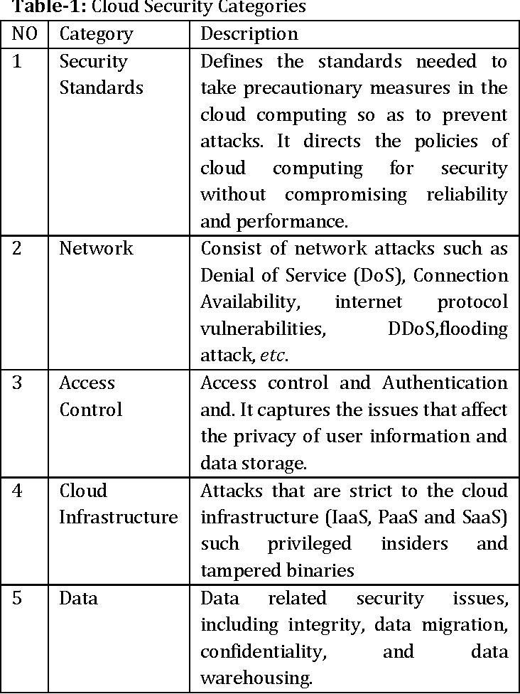 Table 1 From Cloud Computing Data Security Issues Challenges Architecture And Methods A Survey Semantic Scholar