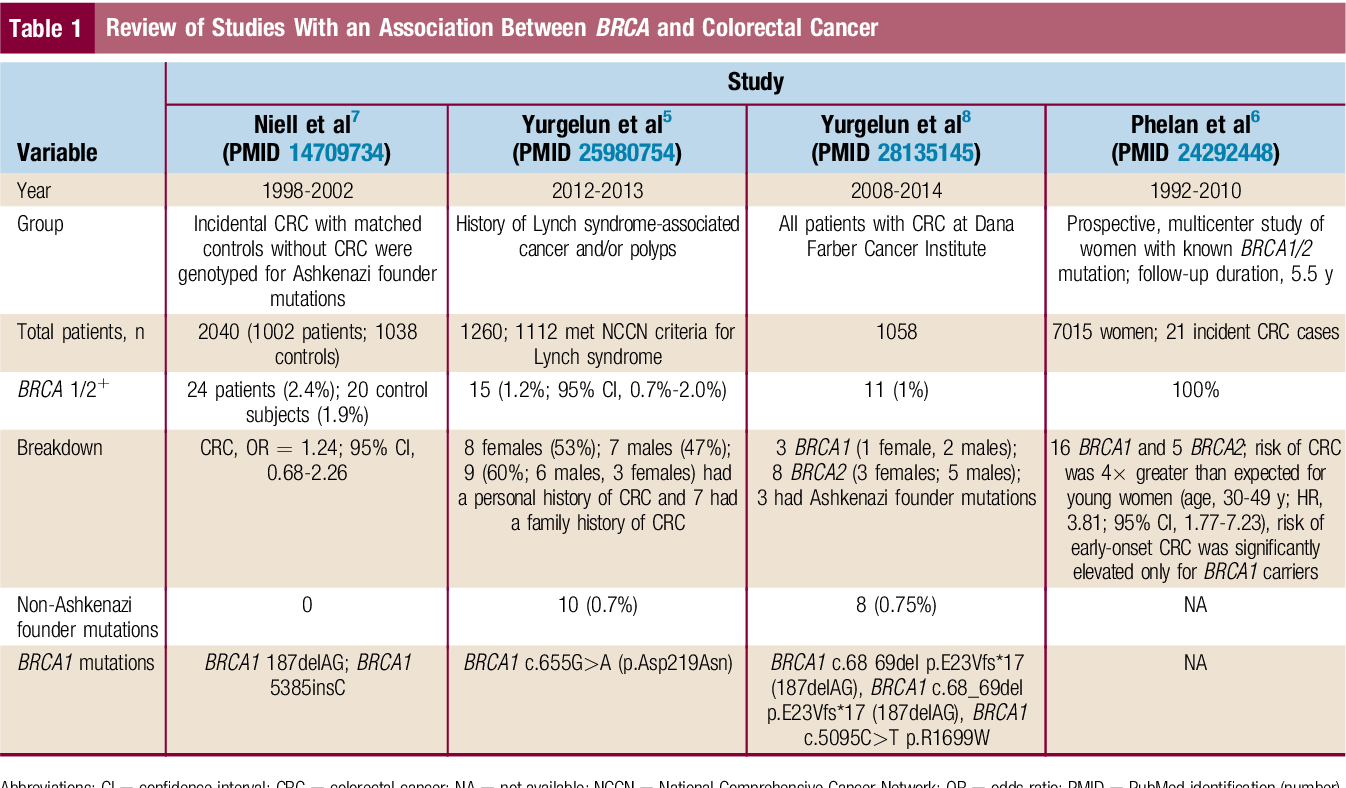 Brca Mutation And Its Association With Colorectal Cancer Semantic Scholar
