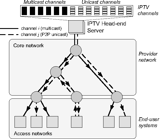 Figure 1 from P2P vs  IP multicast: Comparing approaches to
