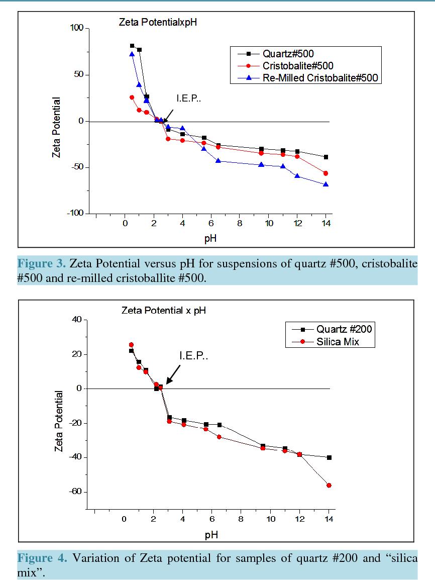 PDF] The Behavior of Zeta Potential of Silica Suspensions