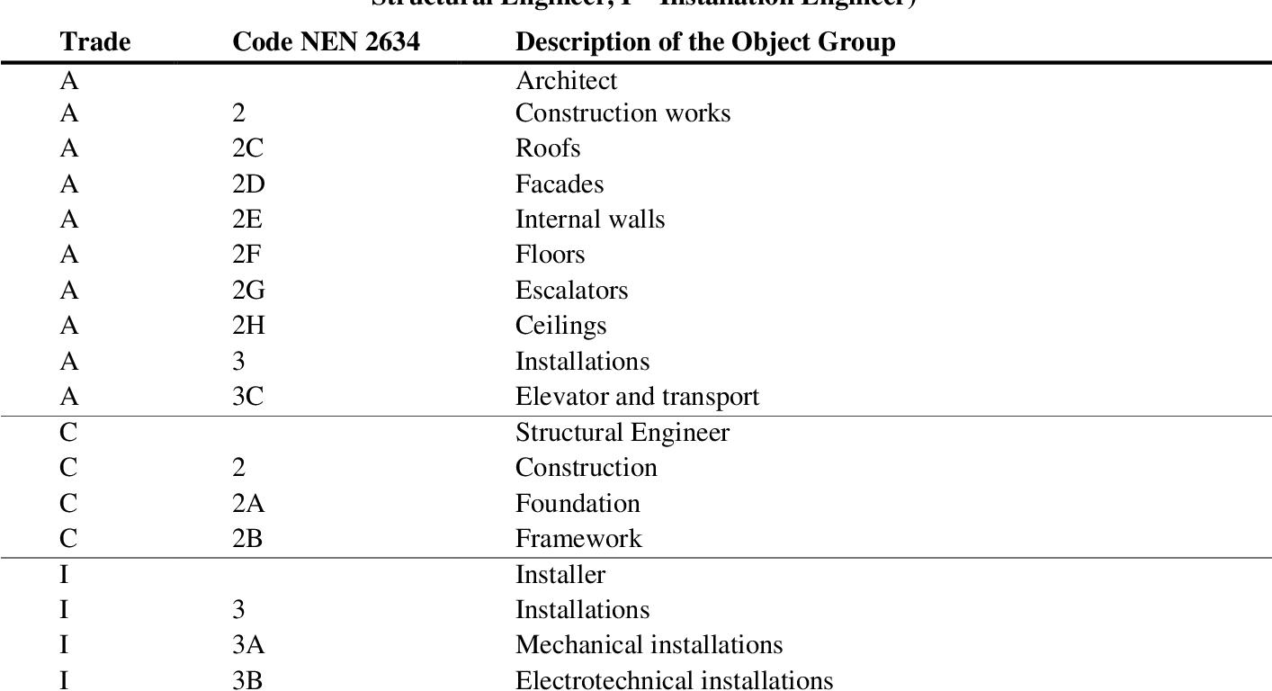Pdf Detecting Design Conflicts Using Building Information Models A Comparative Lab Experiment Semantic Scholar