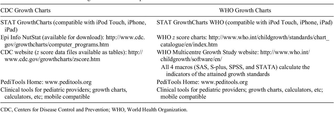 Table 1 from Consensus statement of the Academy of Nutrition